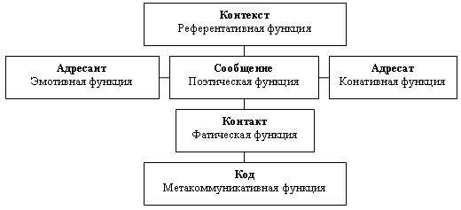 Контекст в модели Якобсона