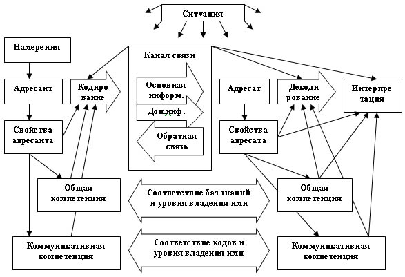 Рис. 5 Модель коммуникативного