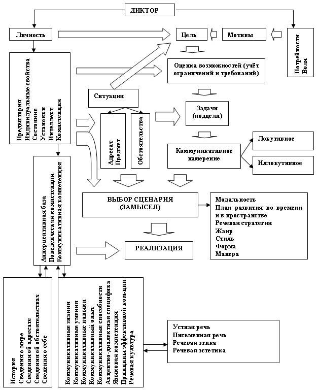 Рис. 6 Модель коммуникативного