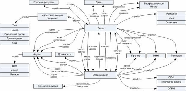 Логическая схема организации