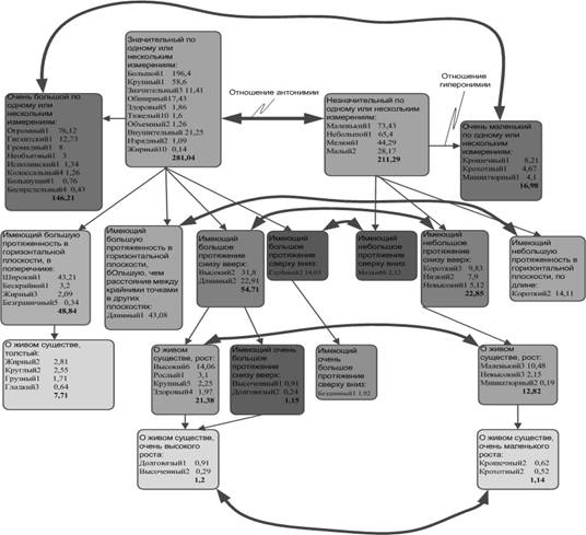 Схема семантических отношений